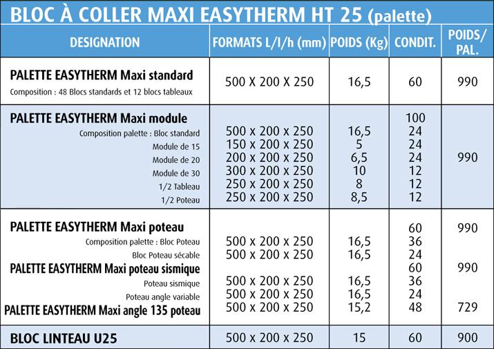 tableau easytherm ht25