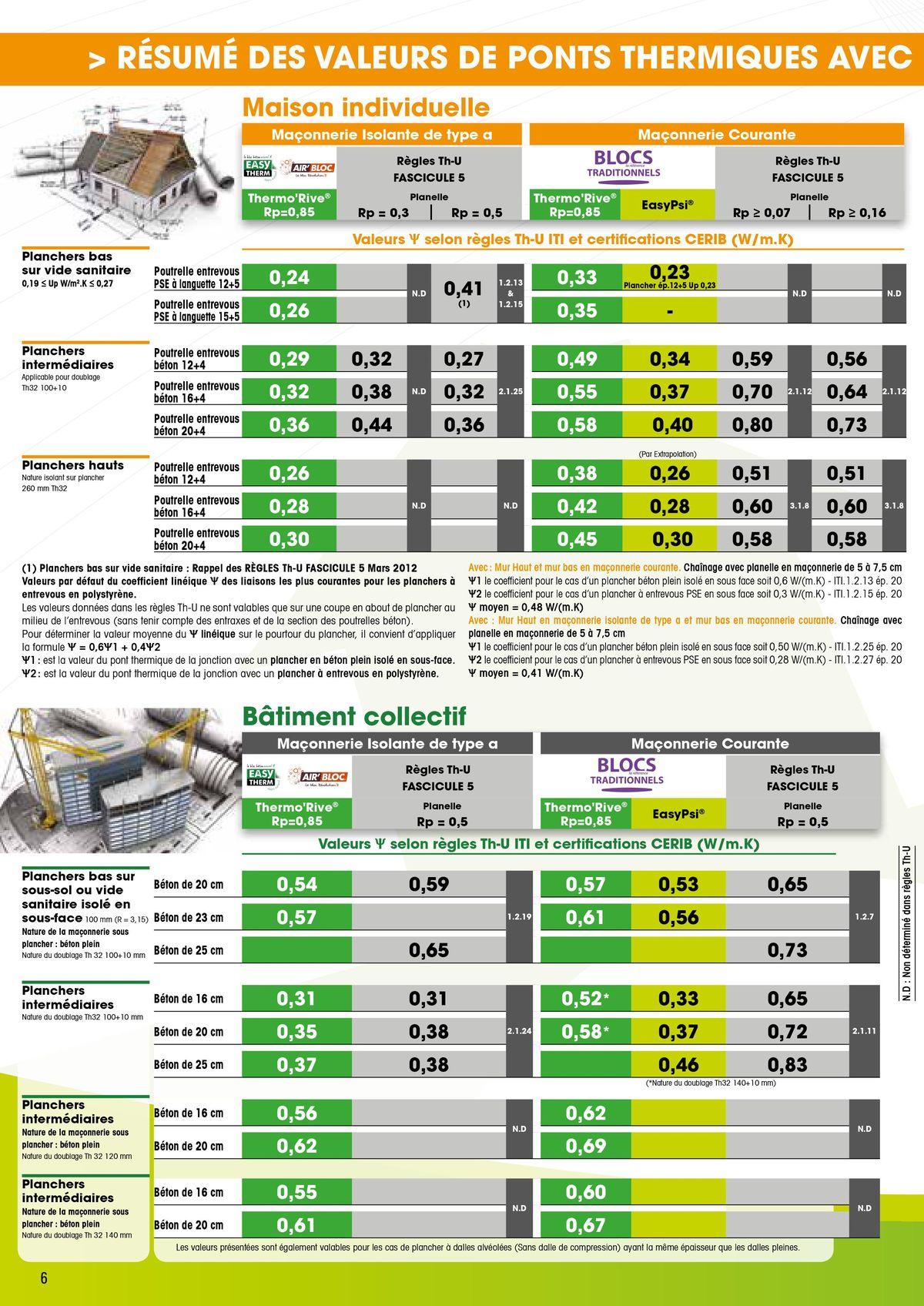 Le Rupteur Thermorive traite les ponts thermiques page 6